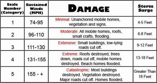 hurricane-category-scale